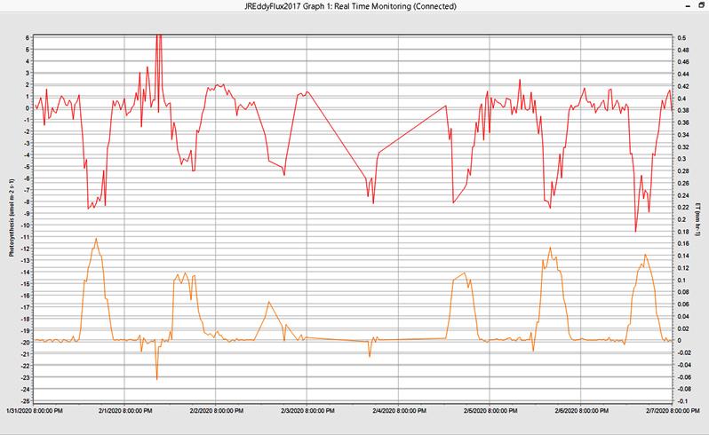 Sample data from the Jasper Ridge eddy flux station, February 1-7, 2020.