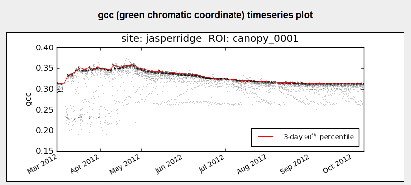 green chromatic coordinate (gcc) timeseries plot for Jasper Ridge