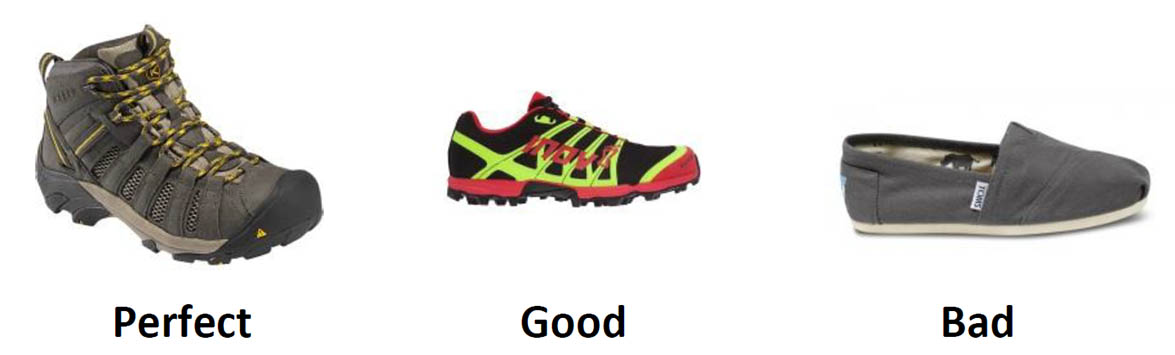 Footwear ranking for safety in the field