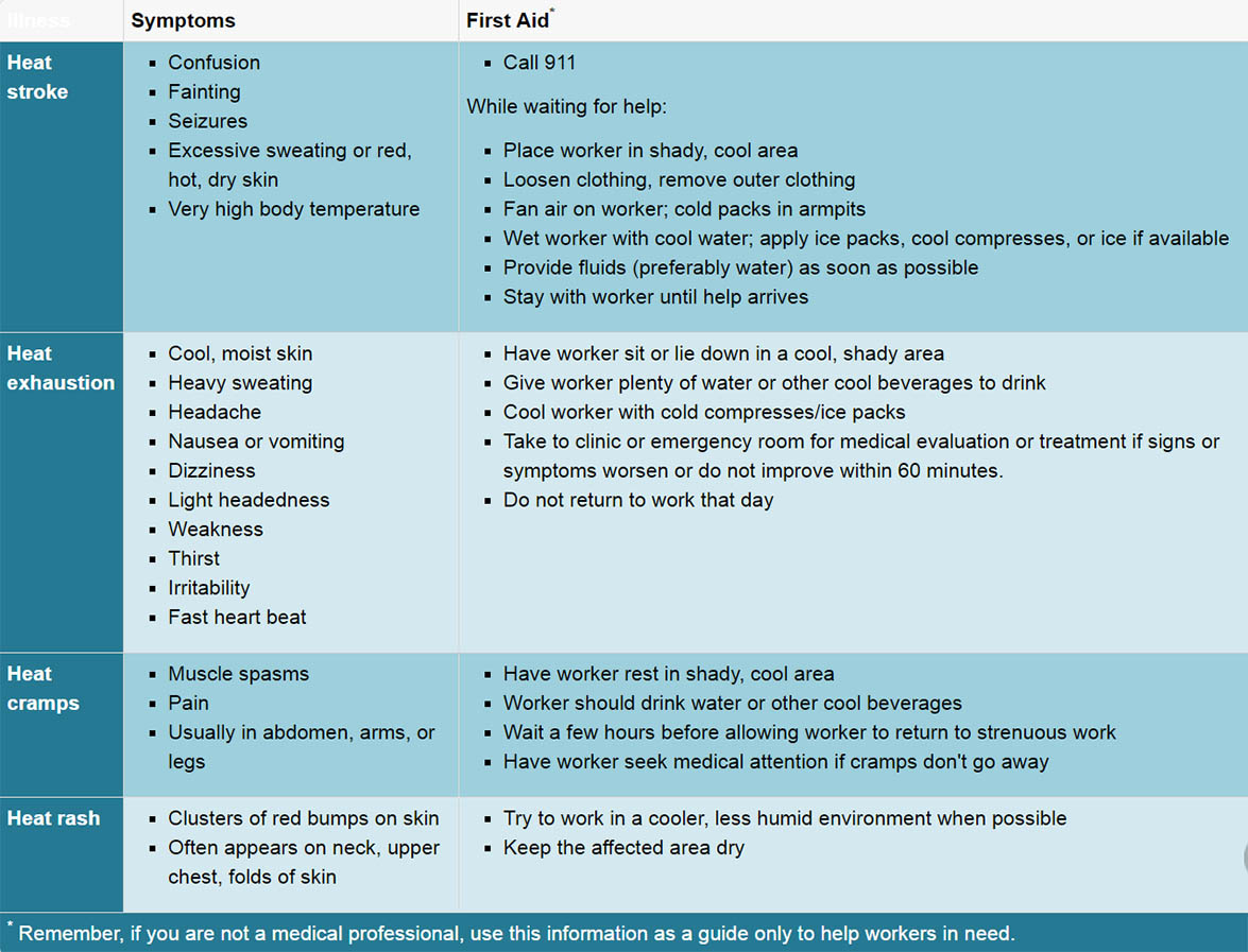 Symptoms and first aid measures for heat-related illness (from https://www.osha.gov/SLTC/heatstress/heat_illnesses.html )