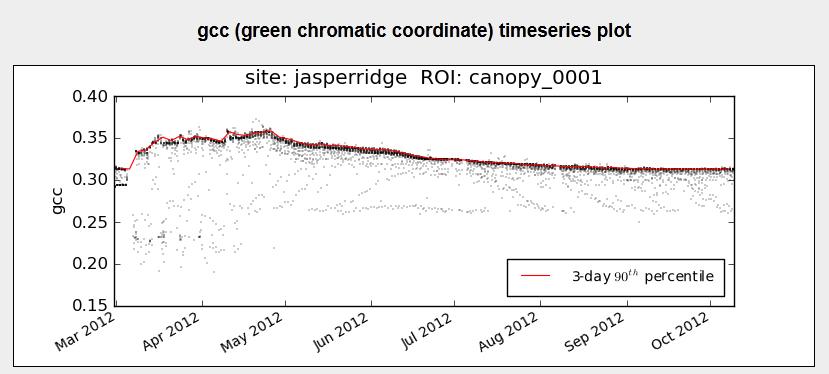 green chromatic coordinate (gcc) timeseries plot for Jasper Ridge