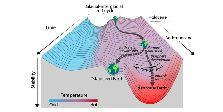 Stability landscape showing the pathway of the Earth System out of the Holocene
